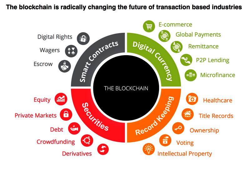 blockchain technology explained infographic
